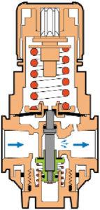 Regulador de presión Norgren - Diagrama de funcionamiento - 83 mm x 174 mm